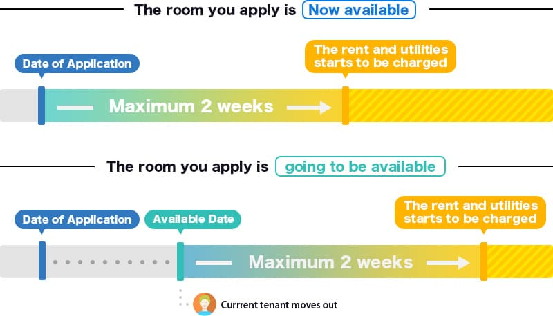 Room-viewing request Form | TAIPOWER-BUILDING5